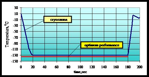 Eissauna-Temperaturen ohne Störfaktoren